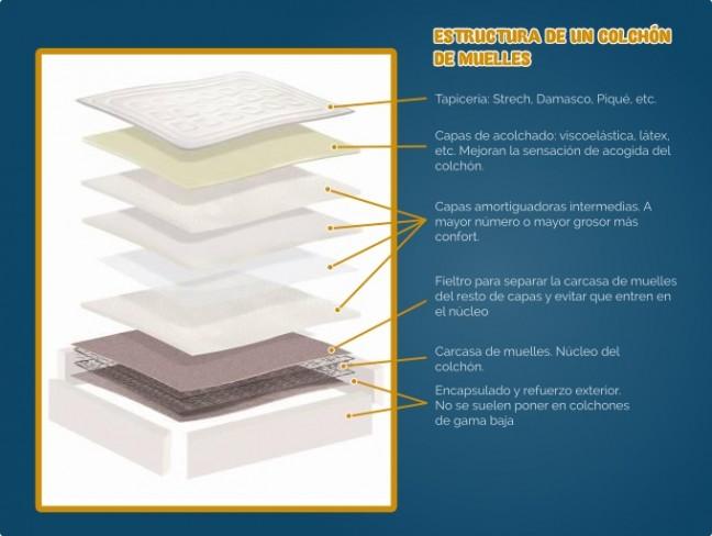 Estructura de un colchón de muelles