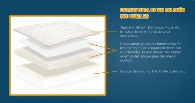 Estructura de un colchón sin muelles