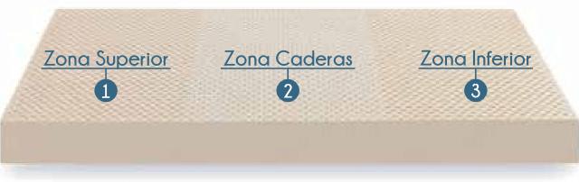 Bloque de colchón látex con 3 zonas de firmeza