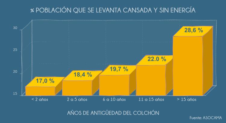 Gráfica Población cansada - antigüedad del colchón