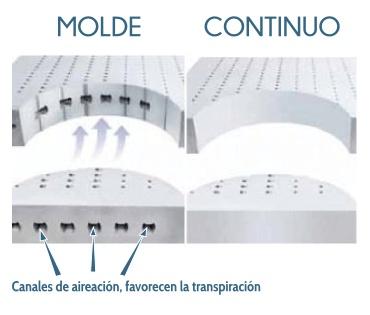 Tipos de núcleo de colchenes airvex
