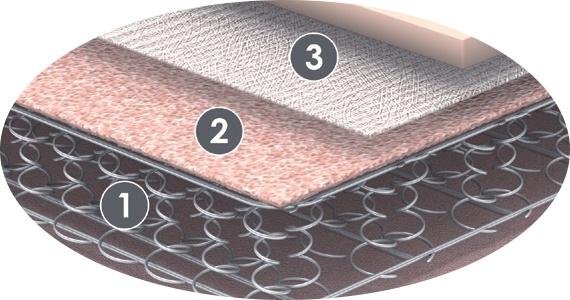 Colchones muelles flex colch n multielastic y ensacado - Colchon de muelles ...